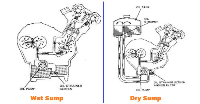 Wet Sump and Dry Sump